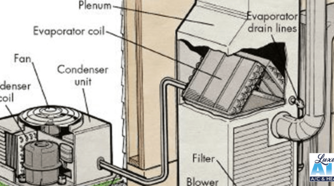 What Is Essential To A/C Operation? Evaporator And Condenser Coils